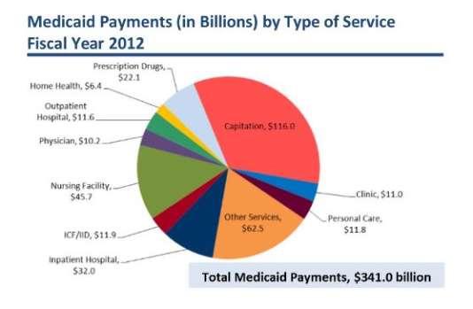 Dépenses pour Medicaid (en milliards), par types de services, en 2012.