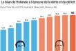 Le bilan de Hollande à l'épreuve de la dette et du déficit.