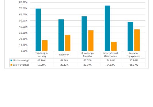 En bleu, la part des institutions françaises d'enseignement supérieurau-dessus de la moyenne du classement en matière d'enseignement et d'apprentissage (teaching & learning), de recherche (research), de transfert de connaissances (knowledge transfer), d'orientation internationale (international orientation) et d'implication régionale (regional engagement). En orange, la part en dessous.