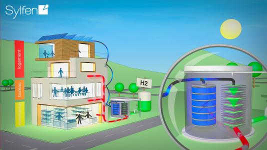 Schéma du Smart Energy Hub, l'unité de stockage hybride d'énergies renouvelablesconçue par Sylfen.