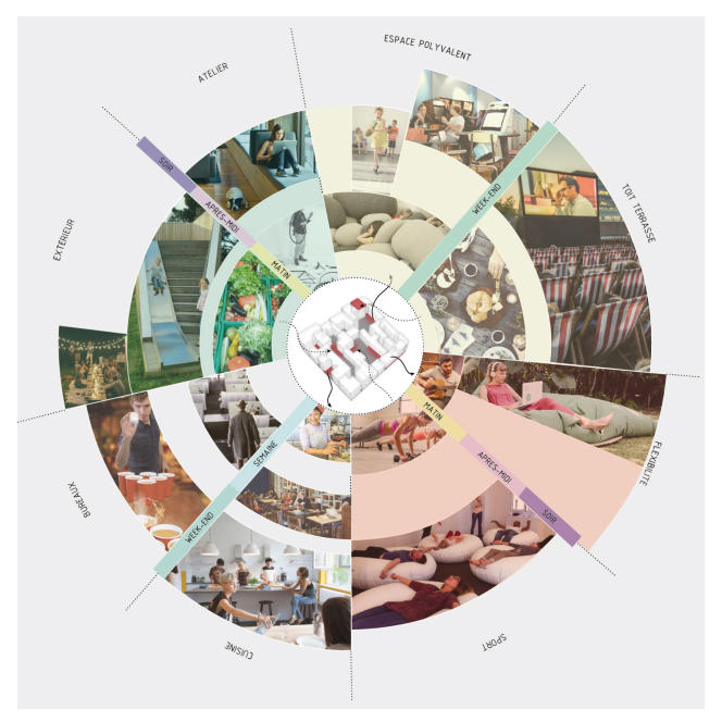 Présentation des différents espaces mutualisés du projet « Habiter l'infini ».