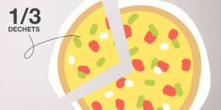 1,3 milliard de tonnes de nourriture sont jetées ou perdues chaque année, ce qui correspond à 1/3 des aliments produits sur la planète (source zero-gachis.com).