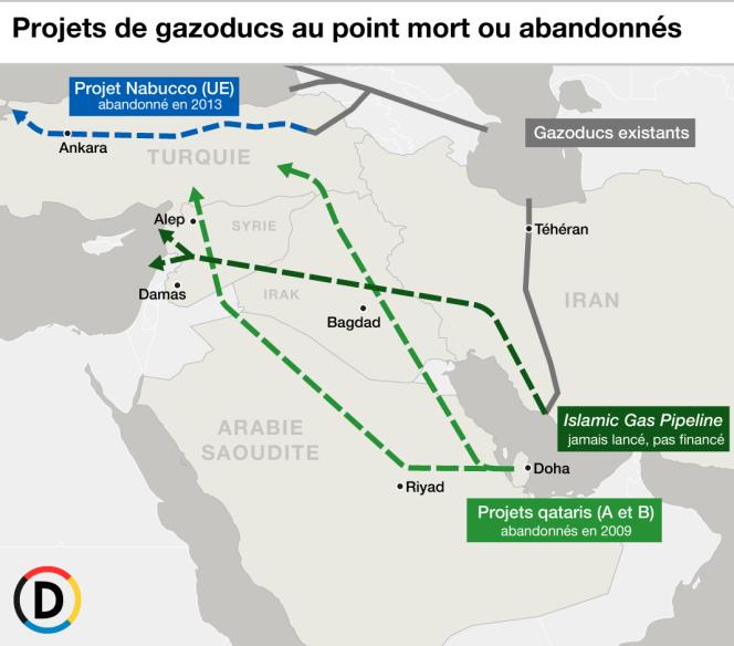 Les différents projets de gazoducs soit abandonnés soit au point mort car irréalisables.