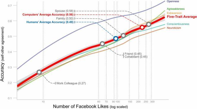 Résultats de l'étude de Wu Youyou, Michal Kosinski et David Stillwell en décembre 2014. A partir de 10