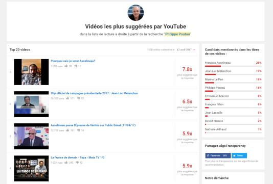 Dans la liste des vidéos suggérées lorsqu'on tape le nom de Philippe Poutou sur YouTube, 28% de contenus comportant le nom d'un candidat concernaient François Asselineau.