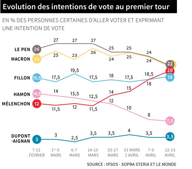 Evolution des intentions de vote au premier tour, selon l'enquête Ipsos-Sopra Steria et « Le Monde » réalisée les 12 et 13 avril.