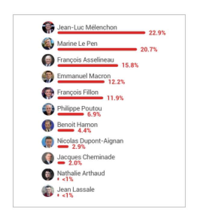 22,9% des vidéos suggérées comportant le nom d'un candidat évoquaient Jean-Luc Mélenchon dans leur titre.
