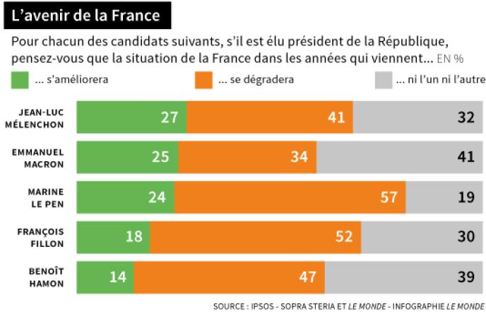L'avenir de la France, selon le sondage Ipsos-Sopra Steria publié dans