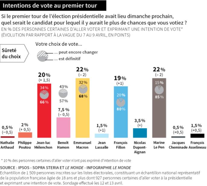 Intentions de vote au premier tour, selon l'enquête Ipsos-Sopra Steria et« Le Monde» réalisée les 12 et 13 avril.