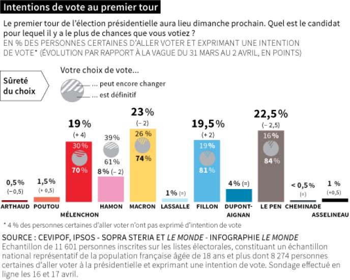Intentions de vote au premier tour, selon l'enquête du Cevipof réalisé par Ipsos - Sopra Steria pour « Le Monde».