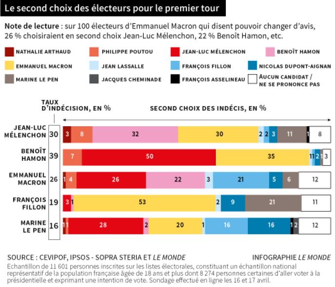 Enquête électorale française.