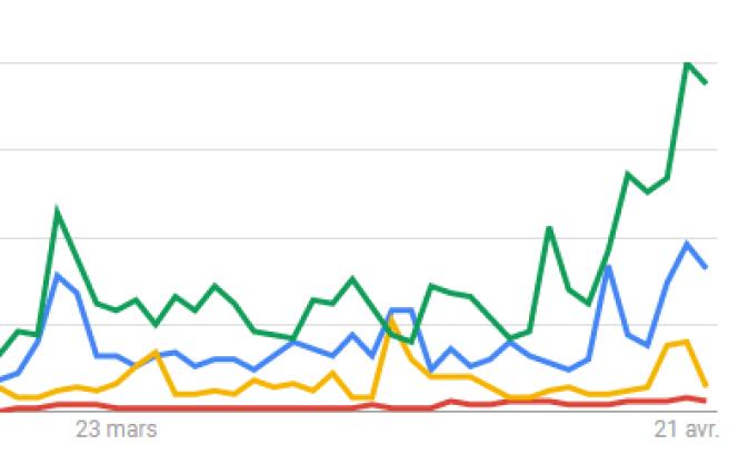 Détail d'une recherche Google Trends sur des noms des candidats de l'élection présidentielle.