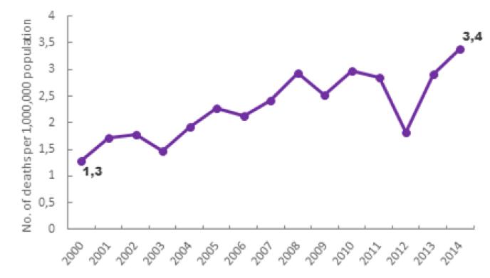 Evolution des décès par opioïdes (hors héroïne et méthadone) en France, pour 1 million de personnes. Source CépiDC, Inserm