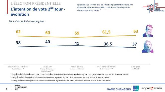Enquête Ipsos réalisée le 5 mai par Internet auprès d'un échantillon représentatif de 8200 personnes inscrites sur les listes électorales.