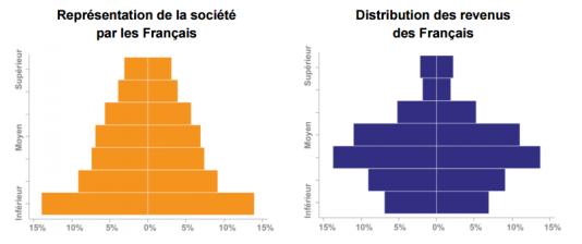 Une perception aiguë des inégalités (données 2009)