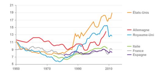 Part des revenus détenus par les 1 % les plus riches (en pourcentage)