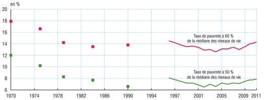 Évolution du taux de pauvreté à 50 % et à 60 % de la médiane des niveaux de vie de 1970 à 2011 (avant 1996, il n'y a eu que cinq enquêtes Revenus fiscaux ; le graphique présente un point pour chacune d'entre elles)