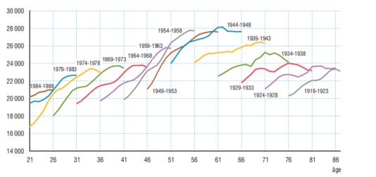 Niveau de vie (en euros 2013) par génération. Les personnes nées entre 1944 et 1948 disposent à 61 ans en moyenne (60 ou 62 ans) d'un niveau de vie moyen de 28 110 euros.
