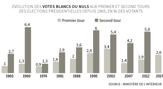 Evolution des votes blancs ou nuls.