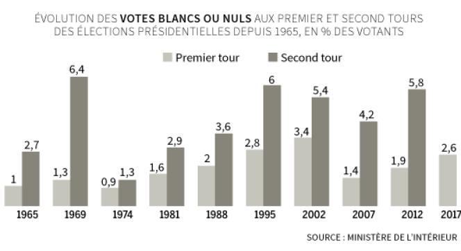 Evolution des votes blancs ou nuls.