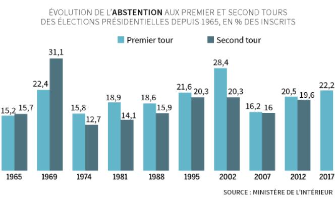 Evolution de l'abstention aux premier et second tours des élections présidentielles.