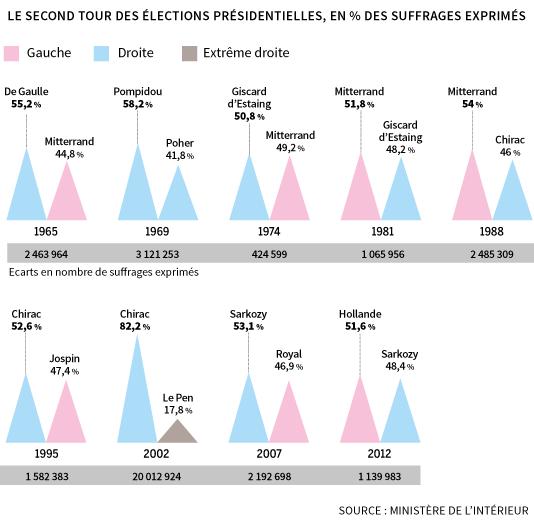 Le second tour des élections présidentielles depuis 1965.