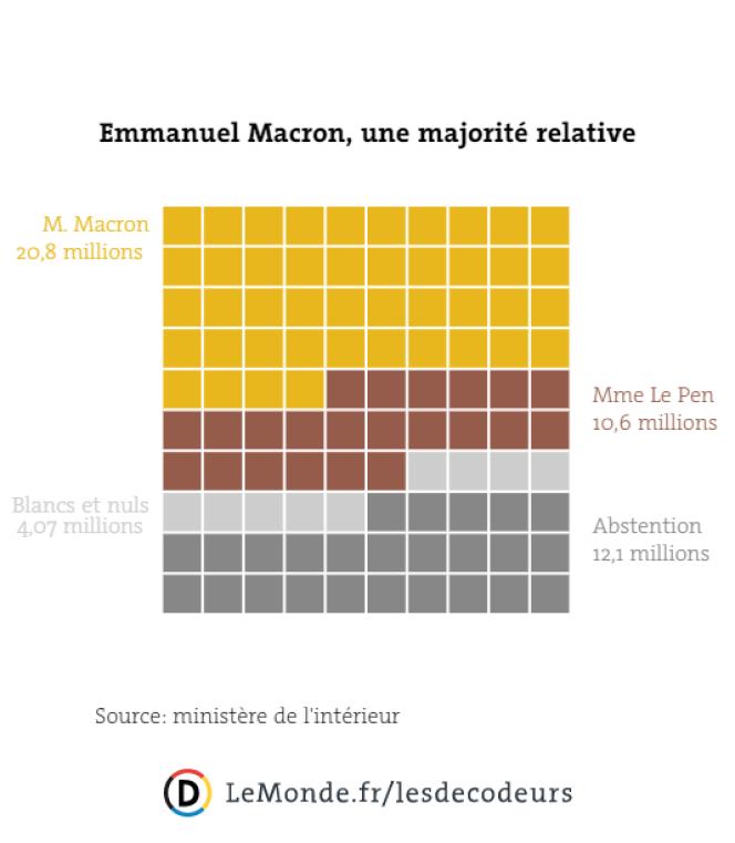 La majorité relative d'Emmanuel Macron