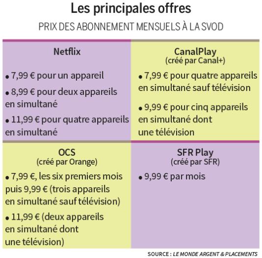 Les principales offres - prix des abonnements mensuels à la SVOD