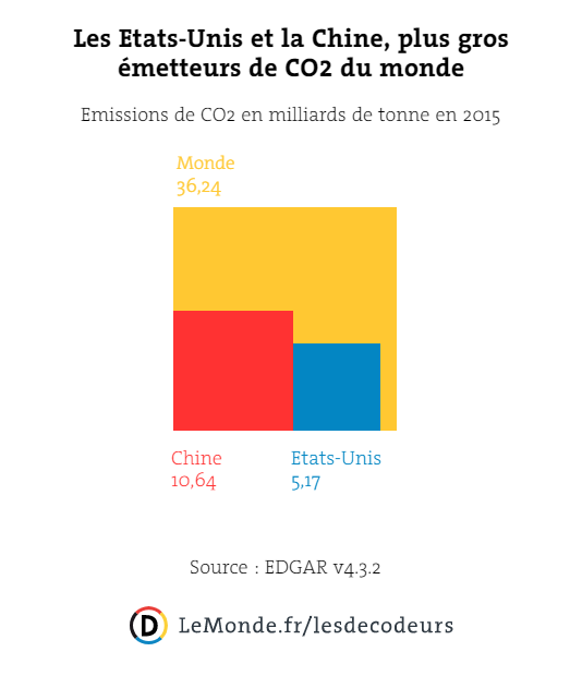 Part des Etats-Unis et de la Chine dans les émissions mondiales de gaz à effet de serre en 2015.