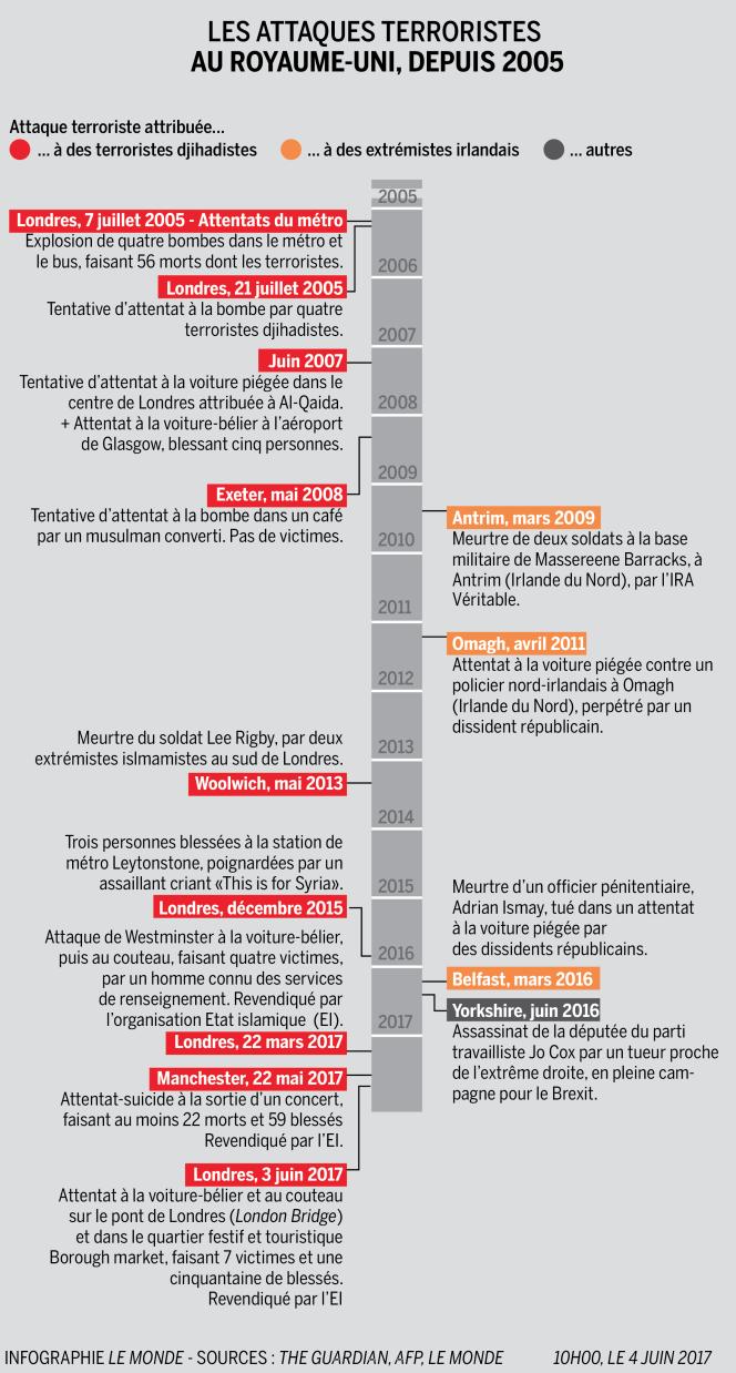 Chronologie des attentats au Royaume-Uni depuis 2005