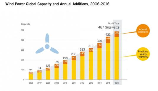 Capacité mondiale d'énergie éolienne de 2006 à 2016.