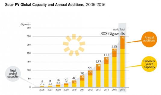 Evolution de la capacité mondiale d'énergie solaire photovoltaïque de 2006 à 2016.