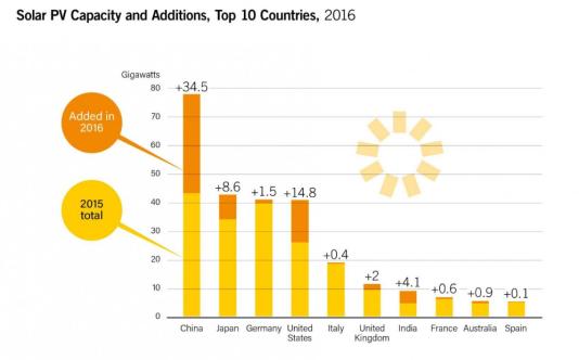 La Chine compte pour 46 % dans les nouvelles capacités photovoltaïques installées en 2016.