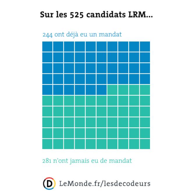 Répartition des candidats LRM.