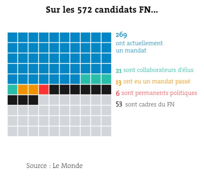 Répartition des 572 candidats FN.