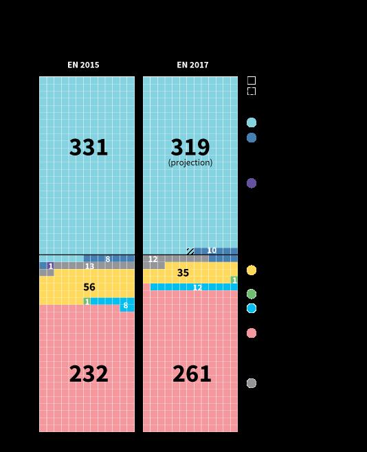 Elections générales au Royaume-Uni, comparaison des résultats 2015 et 2017 (V1).