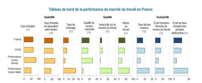Calcul de l'OCDE basé sur des données de 2015 ou l'année disponible la plus récente à partir de sources multiples.