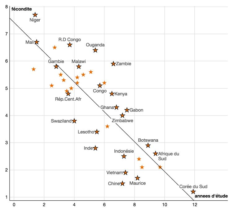 Corrélation entre le nombre moyen d'années d'éducation (2010) et le nombre moyen d'enfants par femme (2005-2010). Source : World Economic Forum, Global Competitiveness Index.