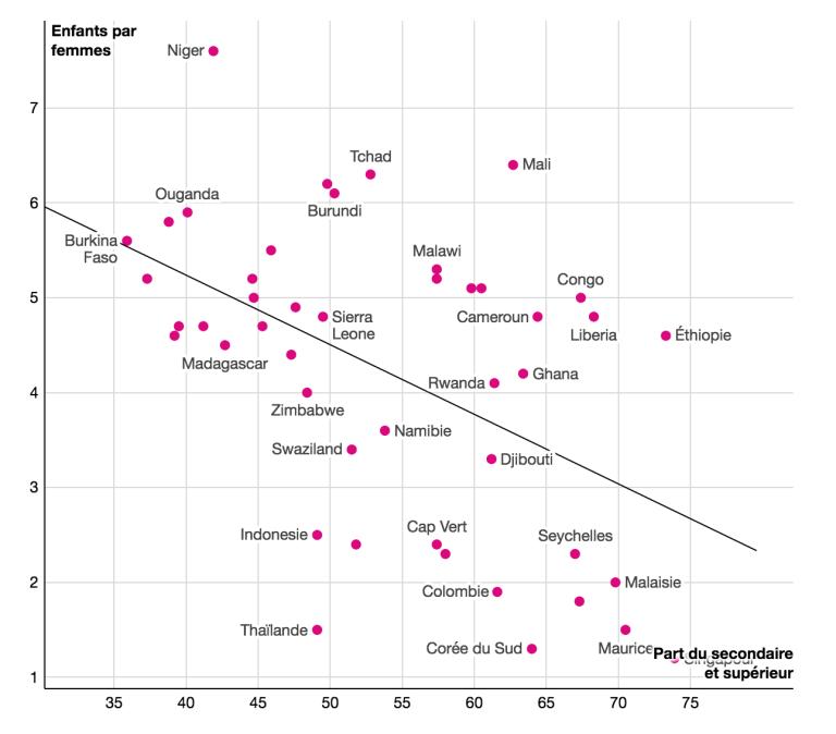Relation entre la part des dépenses de scolarité consacrées aux études secondaires et supérieures et l'indice de fécondité. Source : World Development Indicators – 2017.