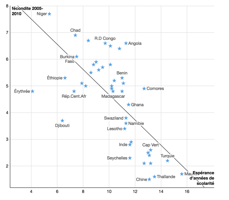 Corrélation entre le nombre moyen d'années de scolarité escompté et le nombre moyen d'enfant par femme. Source : World Economic Forum, Global Competitiveness Index.