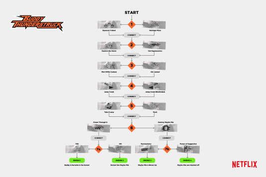 «L'arbre» narratif montrant les différents choix de scénario dans la version interactive de Buddy Thunderstruck, de Netflix
