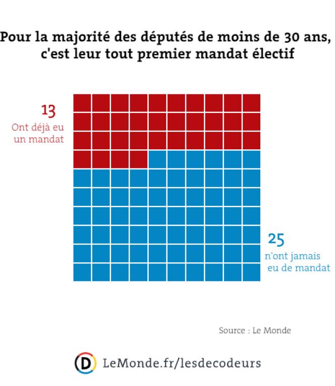 Des jeunes en majorité novices en politique.