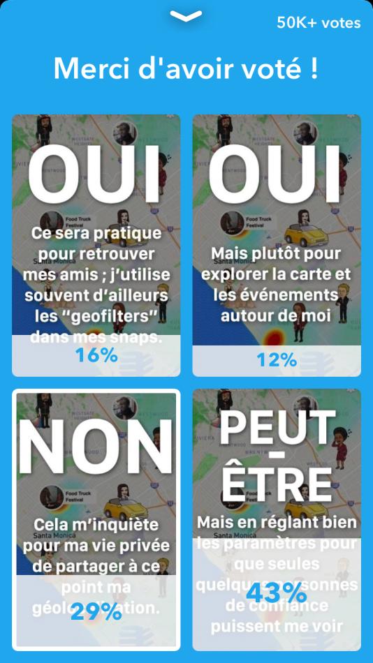 Quelque 50000utilisateurs de Snapchat ont répondu à ce sondage concernant Snap Map.