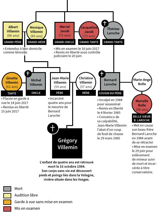 L'arbre généalogique de la famille de Grégory Villemin.