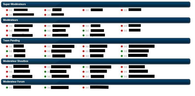 Seuls l'administrateur et ses deux développeurs, rémunérés par le site, n'apparaissent pas sur cet organigramme du « staff » de T411.