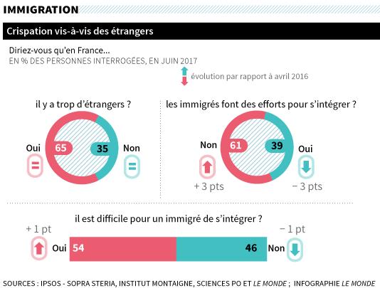Fractures françaises 2017 : immigration