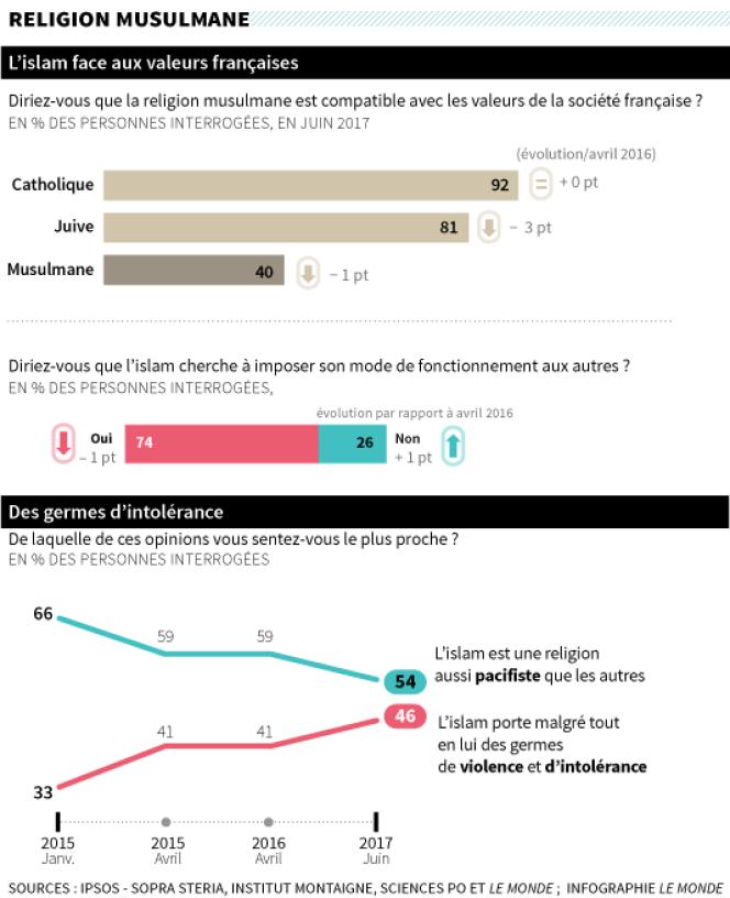 Fractures françaises 2017 : religions