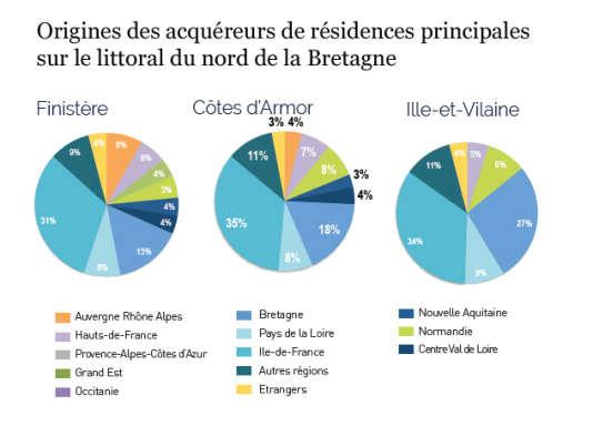 Les Franciliens constituent un tiers des acheteurs de résidences pincipales sur le littoral du nord de la Bretagne.