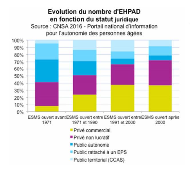 Les Ehpad publics constituent 54 % des structures créées avant 1991, et 30 % de celles ouvertes depuis. Les établissements commerciaux représentent, eux, 16 % des Ehpad créés avant 1991, contre 38 % de ceux créés depuis.