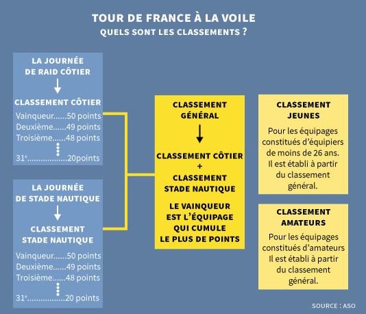 Infographie : quels sont les classements du Tour de France à la voile ?